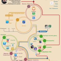 Εκπαιδευτικές εφαρμογές για iPad & Android