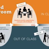«Ανεστραμμένη» τάξη  ...«FLIP»yourclassroom